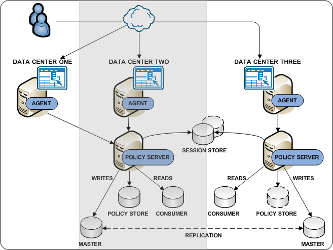 Multiple Data Centers Web Agent Communicating Across a Data Center If all components cannot be in the same data center, we recommend at least collocating Policy Servers and user stores in the same