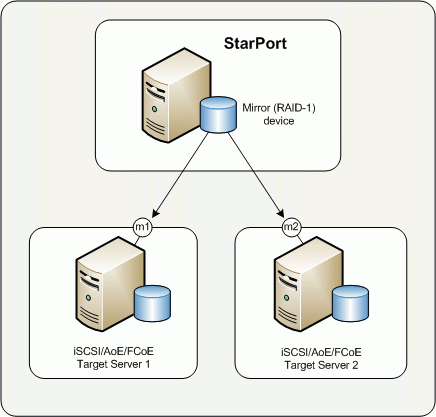 Guide Introduction StarPort Mirror device is a virtual RAID-1 array based on 2 independent disks (mirrors), the data is written simultaneously on both mirrors what makes the device fault tolerant and