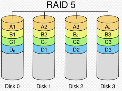 Concatenating (Large) This mode is also named Large. In this mode, the RAID controller will concatenate all of the hard drives into a single hard drive with larger capacity.