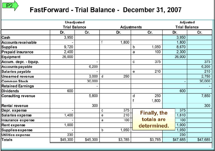 Adjusted Trial Balance The adjusted trial balance combines the unadjusted trial balance account balances with the adjustments we make. Be careful when doing the math! For example, look at Entry b.