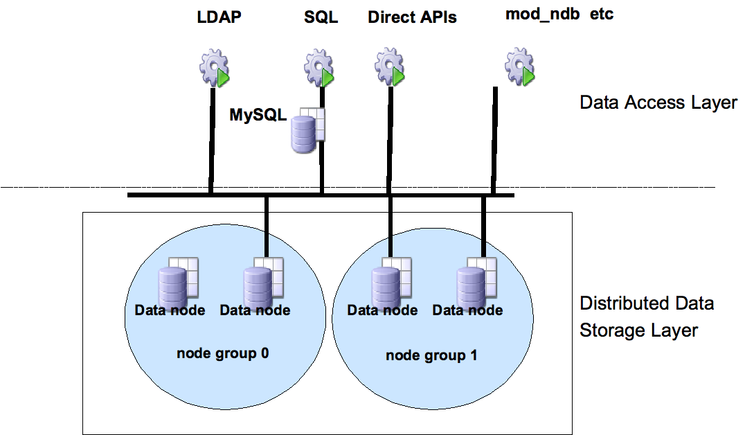 Data Store For LDAP Directories OpenLDAP and OpenDS support MySQL Cluster Native implementation on MySQL Cluster Fast and High Availability A paradigm shift for scaling out LDAP Learn more at