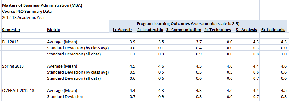 6. Students apply the NDNU mission (community engagement and social justice) to course curriculum. ASSESSMENT DATA Below are our PLO assessment data summaries for the academic year 2012-13.