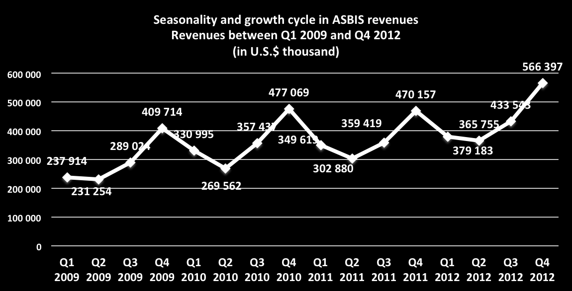 The table below sets forth a breakdown of our revenues, by product, for the years ended 31 December 2012 and 2011: For the years ended 31 December 2012 2011 percent of percent of U.S.