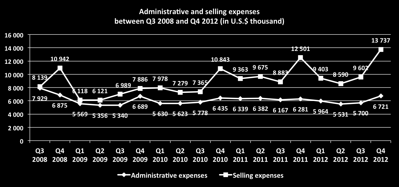 Selling expenses in 2012 increased only slightly by 2.25% to U.S.$ 41,332 from U.S.$ 40,421 in 2011.
