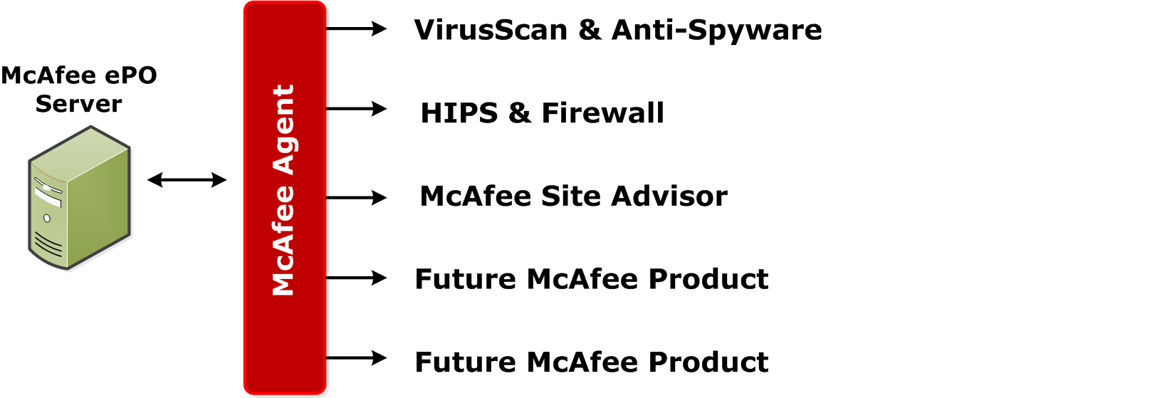 4 Using the McAfee Agent and your System Tree How the McAfee Agent works Deploying new product upgrades, new products, patches, and hot fixes Upgrading itself silently when a new McAfee Agent is