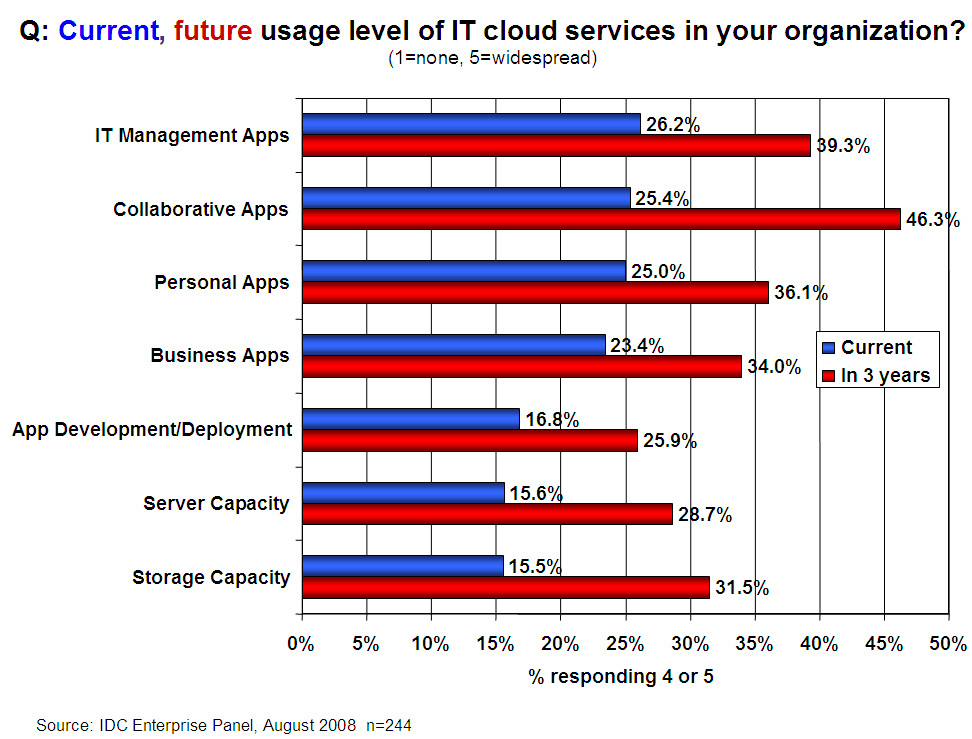 Page 13 Implementing a cloud computing solution Now that you ve explored the ways that various types of cloud implementations can potentially benefit your organization, your next step should be to