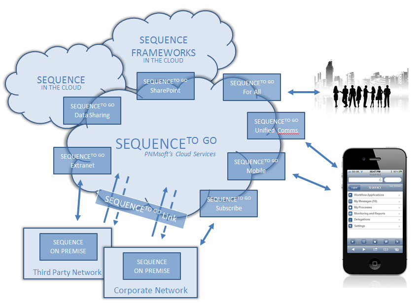 SEQUENCE Puts BPM in the Cloud PNMsoft s Cloudworks Cloud Offering consists of three groups of capability: SEQUENCE IN THE CLOUD - a full Business Process Management (BPM) suite delivering enterprise
