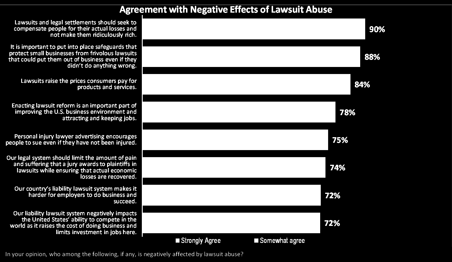 Across the board, voters see the effects of lawsuit abuse and the need for reform.