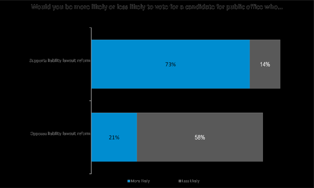 A broad cross-section of voters clearly favors candidates who support lawsuit reform.