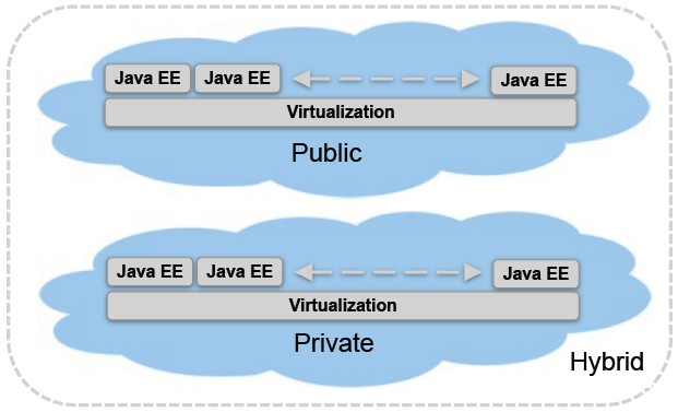 Java EE 7 Focus: PaaS Provide way for customers and users to leverage public, private, and hybrid clouds in a standard way PaaS support entails evolutionary change