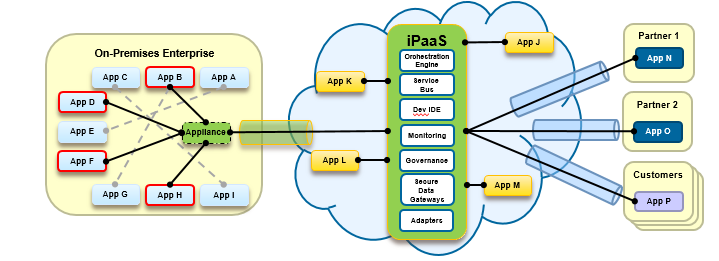 An ipaas architecture is an highly elastic and scalable design for integration needs that anticipates common use cases ipaas Architecture Many ipaas offerings, similar to platform as a service