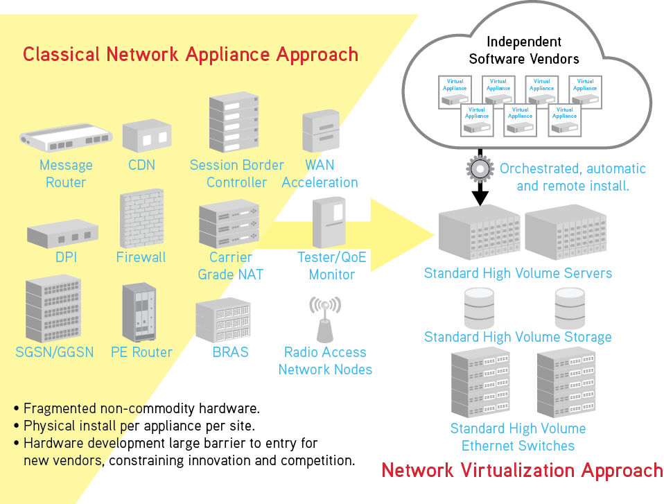Goals of NFV Rapid service innovation through software-based deployment and operationalization of end-to-end services Customers can compose services through service portal Improved operational