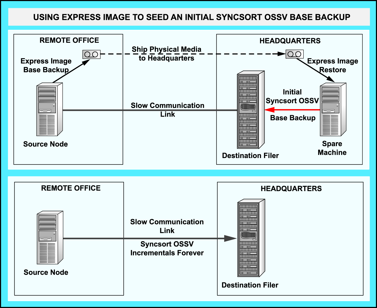 Seeding a Secondary Block Level Incremental backup is a feature of the Syncsort/NetApp remote site solution that assures that after the initial base backup of a remote node, all future incremental