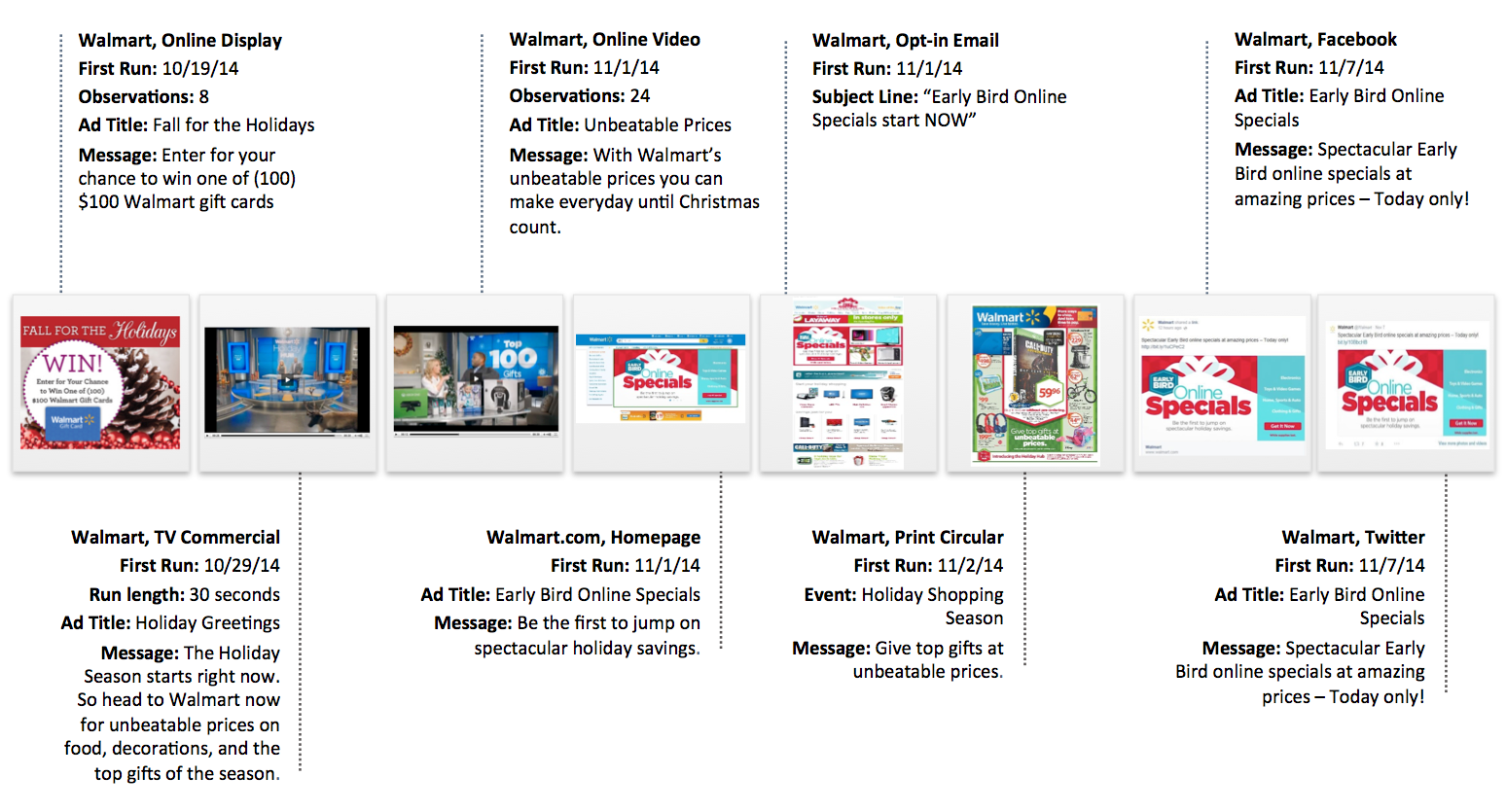 Mock Purchase Cycle Walmart Holiday - 2014 (Select Examples) Figure 3: Advertising influence on a Walmart holiday shopper in 2014 Source: Competitrack and Market Track Data retailers in-store events