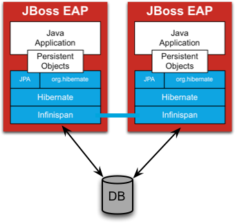 JBoss Enterprise App  Platforms Roadmap  Rich Sharples Director of