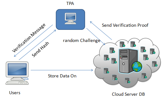 Public audit ability: To allow TPA to verify the correctness of the cloud data on demand without retrieving a copy of the whole data or introducing additional online burden to the cloud users.