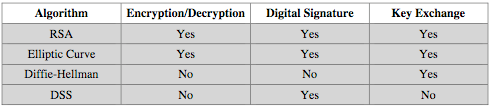Public-Key Applications can classify uses into 3 categories: encryption/decryption (provide secrecy) digital signatures