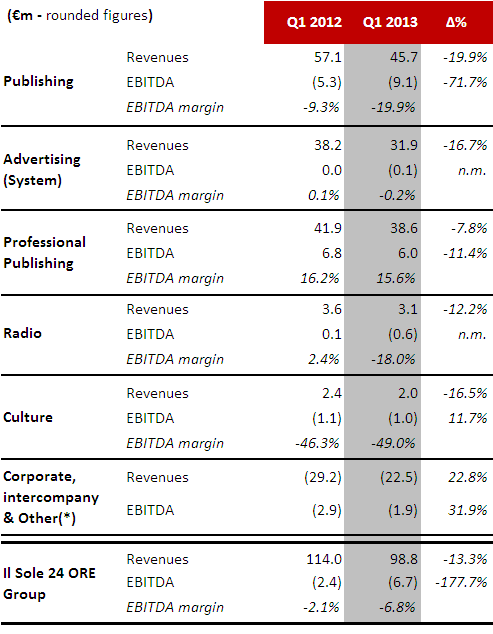Revenues & EBITDA Breakdown Starting from January 2013, the Group reorganized its business areas by reorganizing products and activities: the business unit Publishing and Digital has been established