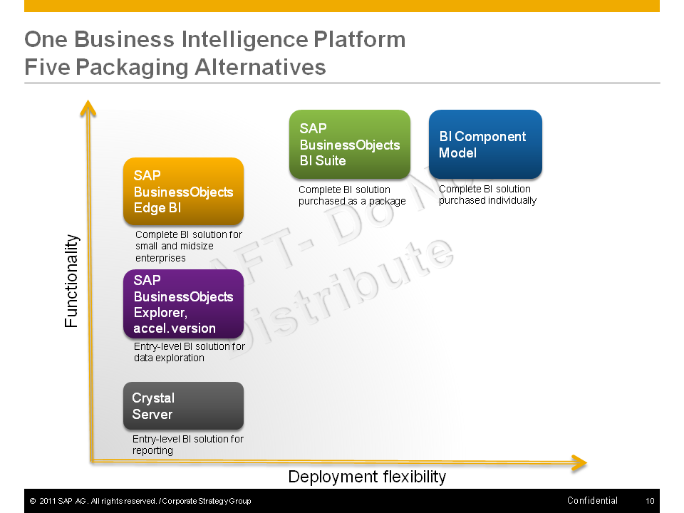 Functionality One Business Intelligence Platform Five Packaging Alternatives SAP BusinessObjects Edge BI Complete BI solution for small and midsize enterprises SAP BusinessObjects BI Suite Complete
