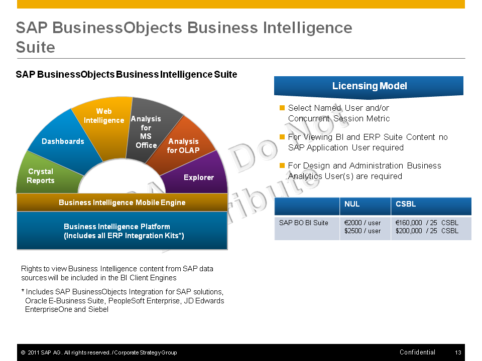 SAP BusinessObjects Business Intelligence Suite SAP BusinessObjects Business Intelligence Suite Licensing Model Dashboards Web Intelligence Analysis for MS Office Analysis for OLAP Select Named User