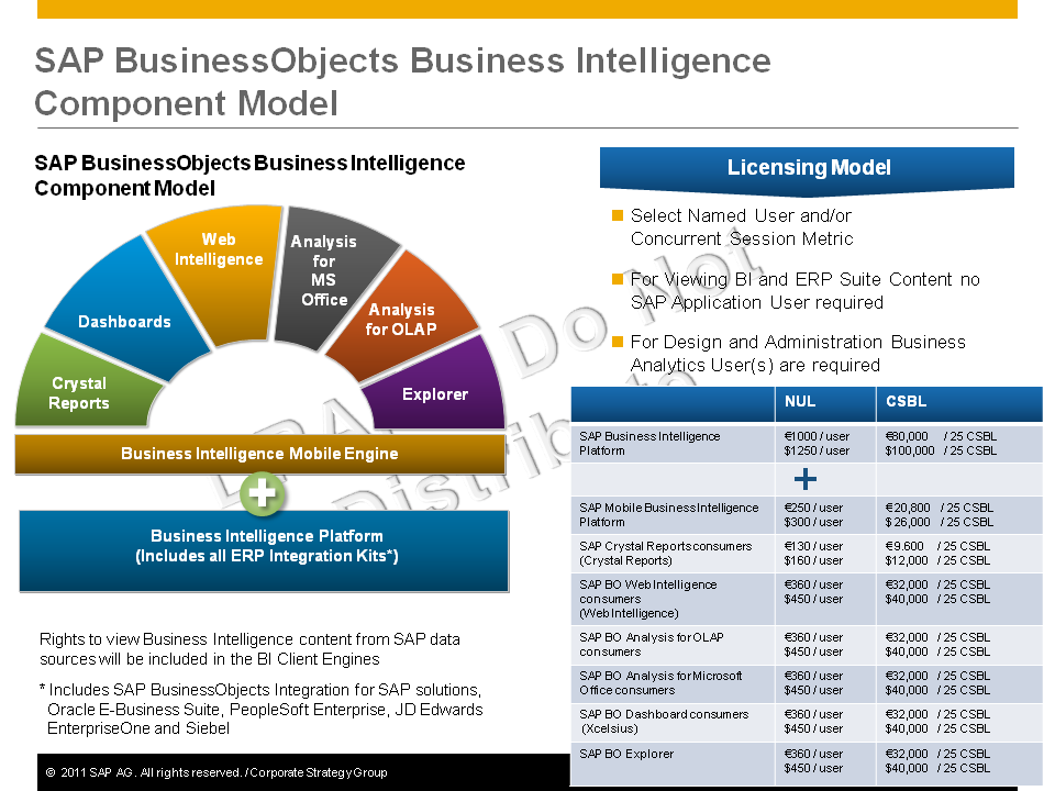 SAP BusinessObjects Business Intelligence Component Model SAP BusinessObjects Business Intelligence Component Model Dashboards Crystal Reports Web Intelligence Analysis for MS Office Analysis for