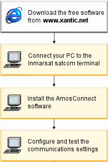 2 Getting Started 2.1 Pre-installation Checklist Installing AmosConnect is quite simple and straightforward. However it is important that you follow the steps in the right sequence.