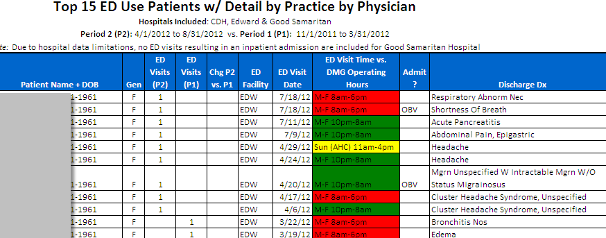 Top 15 Frequent Flyers Physician-specific patient lists distributed quarterly Includes: ED visit