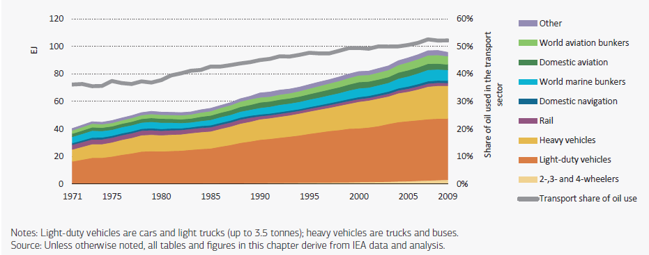 World transport energy use is growing rapidly Source: IEA Energy Technology Perspectives 2012
