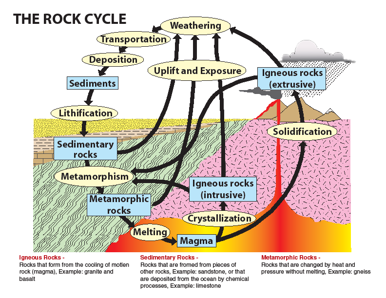 The Rock Cycle The Rock Cycle graphic is available from the SCGS