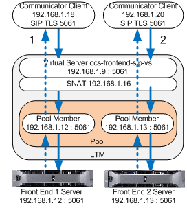 Virtual Server Table 1: Definitions of load balancing features IP:Port combination representing a load balanced application or service.