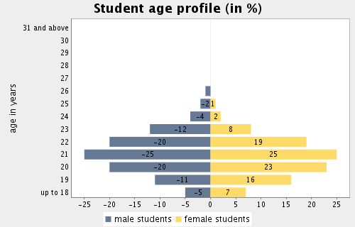 Topic: Demographic Characteristics Subtopic 1: Student age profile and percentage of female students Total average age (arithm.mean): 20.95 Average age of female students: 20.