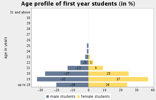Topic: Demographic Characteristics Subtopic 3: Student age profile of first year students Only first year students Total average age (arithm.mean) of first year students 19.