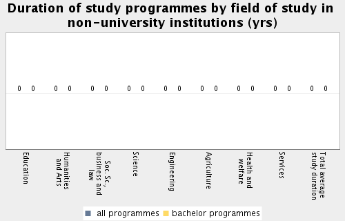 Topic: Access to Higher Education Subtopic 13: Duration of study programmes by field of study in nonuniversity institutions Total average study duration (arithm. mean): 0.