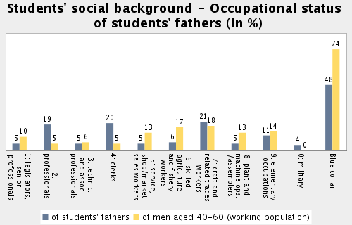 Topic: Social Make-up of Student Body Subtopic 17: Students' social background - Occupational status of students' fathers Students' fathers with working-class occupation (blue-collar) in %: 48.