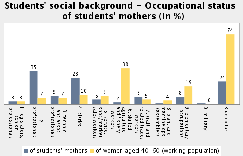Topic: Social Make-up of Student Body Subtopic 18: Students' social background - Occupational status of students' mothers Students' mothers with working-class occupation (blue-collar) in %: 23.