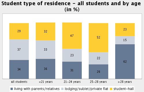 Topic: Accommodation Subtopic 22: Student type of residence and student type of residence by age Proportion of (all) students living with parents/relatives in %: 33.