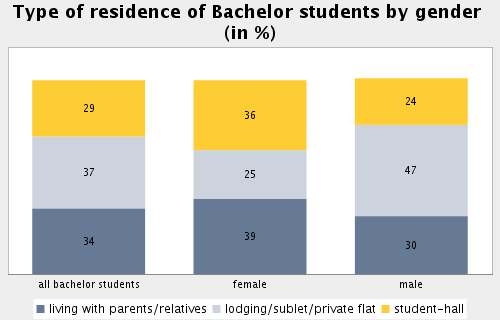 Topic: Accommodation Subtopic 23: Type of residence of bachelor students by gender Proportion of Bachelor students living with parents/relatives in %: 33.