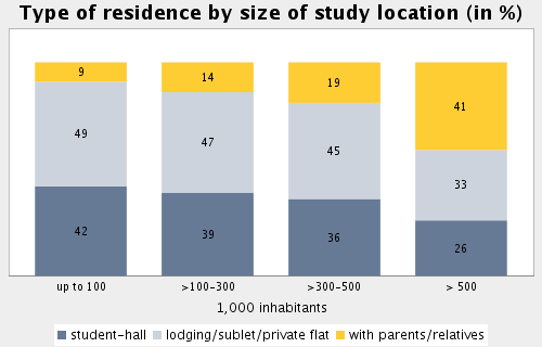 Topic: Accommodation Subtopic 24: Type of residence by size of study location Ratio of students living in (lodging/sublet/private flat)/(with parents/relatives) in locations < 100,000 inhabitants: 5.