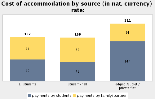 Topic: Accommodation Subtopic 25: Cost of accommodation for students living in own households Average monthly rent for student-halls (arithm. mean): 161.