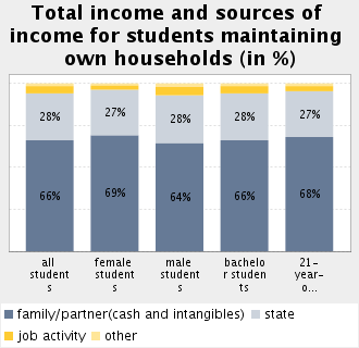 Topic: Funding and State Assistance Subtopic 29: Composition of student income according to type of residence Family/partner contribution for students maintaining own households in %: 66.
