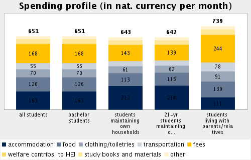 Topic: Living Expenses - Student Spending Subtopic 37: Profile of students' living costs Percentage of rent for accommodation relative to all costs for students maintaining own households: 32.