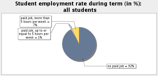 Topic: Student Employment and Time Budget Subtopic 42: Student employment rate during term Employment rate, all students: 8.
