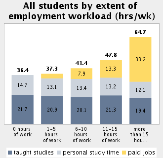 Topic: Student Employment and Time Budget Subtopic 45: Time budget for study-related activities relative to the employment workload Time budget for study-related activities for all students: 36.