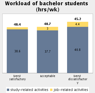 Topic: Student Employment and Time Budget Subtopic 46: Students' assessment of their workload by extent of study- and job-related activity Total workload of all (very) satisfied students: 40.