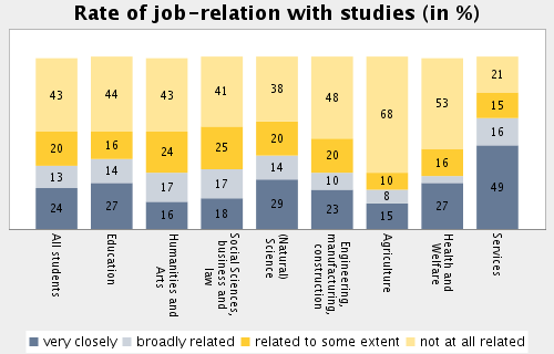 Topic: Student Employment and Time Budget Subtopic 47: Extent of job-relation to studies Job activities are very closely related to studies: 23.8 Job activities are not at all related to studies: 43.