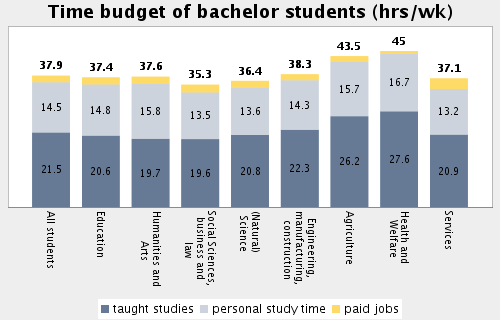 Topic: Student Employment and Time Budget Subtopic 49: Weekly time budget of Bachelor students by field of study Average time budget for study-related activities in engineering disciplines: 36.