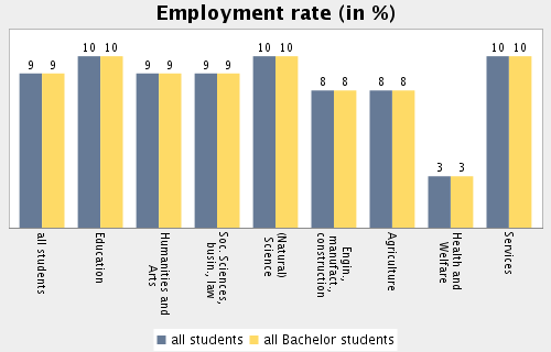 Topic: Student Employment and Time Budget Subtopic 50: Employment rate of all students and Bachelor students by field of study Employment rate in Engineering all students: 8.