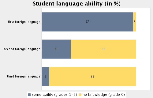Topic: Internationalisation Subtopic 51: Student language ability Some ability in most frequent foreign language, namely: 97.2 Some ability in second most frequent foreign language, namely: 30.