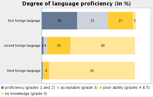 Topic: Internationalisation Subtopic 52: Degree of language proficiency Percentage of students who claim to have fluent or very good skills in most frequent first language: 37.