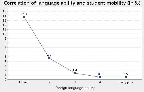 Topic: Internationalisation Subtopic 54: Correlation of language ability and international student mobility Mobility rate among students fluent in at least one foreign language: 13.